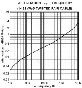 24awg twisted pair copper wire attenuation part of a dictionary of attenuation vs frequency for a 24 awg twisted pair cable keyboard keysfo Image collections