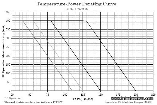 How to derate a 2N2604 Transistor by Case Temperature