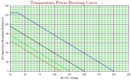 Interpreting Deraring Curves, Transistor Derating Graphs
