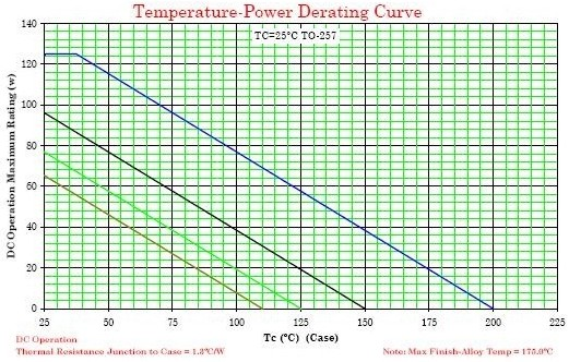 2N6249T3 Transistor Temperature-Power Derating Graph