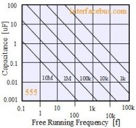 555 Astable Multivibrator Frequency Graph