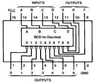 7445 DIP IC Pin Functions
