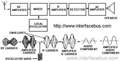 Glossary of electronic and engineering terms am receiver definition am receiver block diagram ccuart Gallery