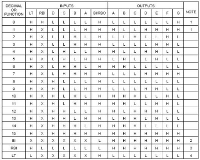 bcd to seven segment decoder ic description, dictionary of 7447 Data Sheet
