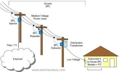 Basic Broadband over Power Line Access