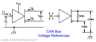 CANBus Voltages and Current