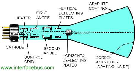 cathode ray tube engineering dictionary radar definitions crt rh interfacebus com cathode ray tube diagram pdf cathode ray tube diagram and working