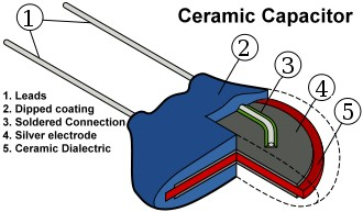 Construction of a Ceramic Capacitor