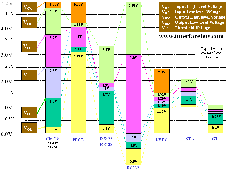Interface Devices Voltage Threshold Levels