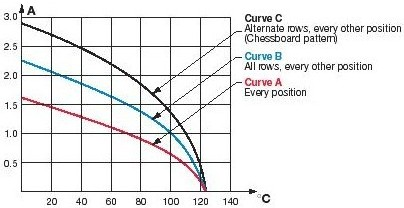 AVX Connector Derating Curve