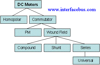 Electrical stepper motor manufacturers and vendors for Types of dc motor