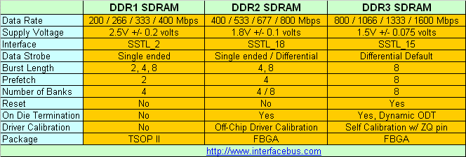 DDR SDRAM Comparison, showing DDR1, DDR2, and DDR3 speeds