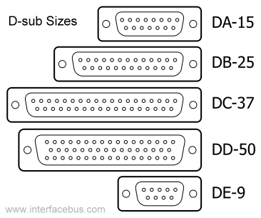 D-Sub Connector Sizes