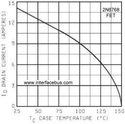 2n6768 Fet Derating Curve Based On Temperature And Maximum