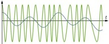 Frequency Modulation Signal and the Information Signal