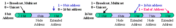 HDLC Address Field