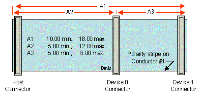 IDE Cable Dimensions Max Cable Length ata bus interface description, hdd pin out and ide pinout with 40-Pin Receptacle at creativeand.co