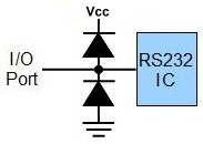 Diode array used as I/O Data line protection