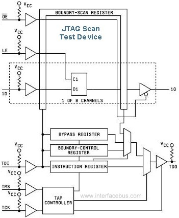 54BCT8373A JTAG Scan Test Device Block Diagram