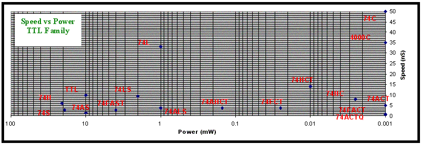 IC Speed vs Power