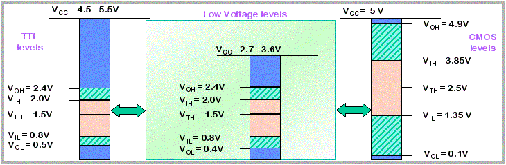 Detailed Digital Low Voltage Logic Threshold Level per Logic Family