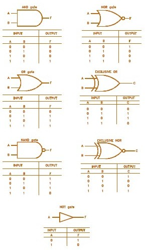 Glossary of Electronic and Engineering Terms. Glue Logic True Table