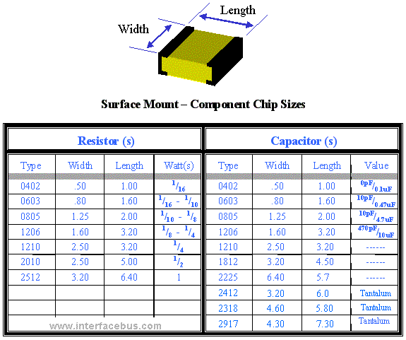 Surface Mount Chip Size Drawing and dimensions for passive components