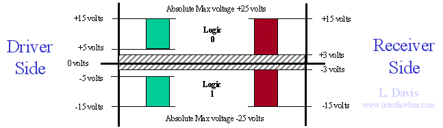 EIA232 Switching Levels, RS-232 Maximum Voltage Levels, and normal operating voltage levels