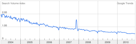 RS232 Search Trend