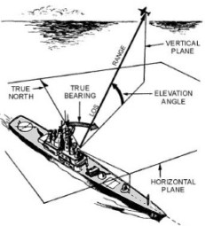 Radar Horizontal Plane