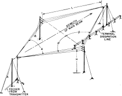 Horizontal Rhombic Antenna Diagram