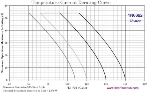 1N6392 Diode AC Current Derating Curve