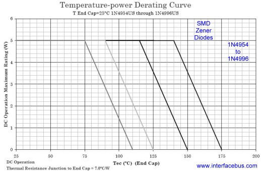 1N4954 Power Derating Curve