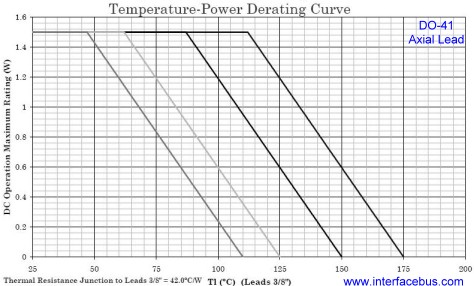 1N4460 Diode derating temperature curve