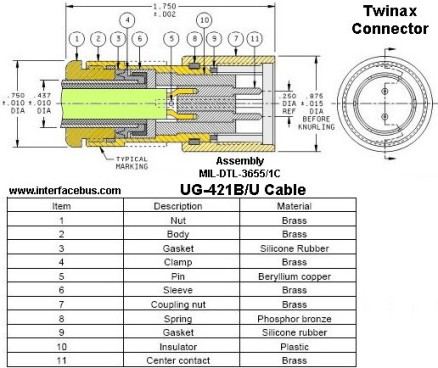MIL-DTL-3655-1 twinax connector drawing for UG-421 cable