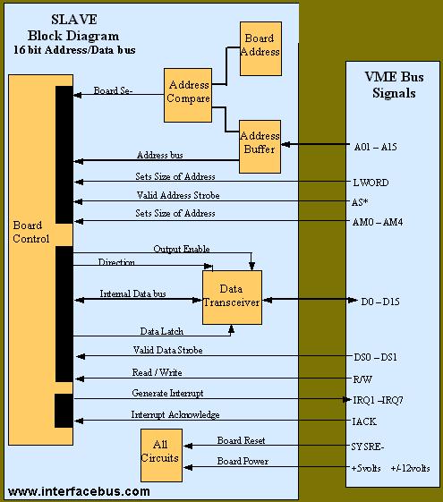 vme bus slave interface block diagram Interaction Block Diagram
