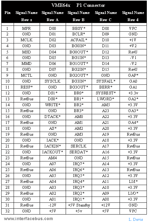 VME64x Bus Connector P1 PinOut and Signal names