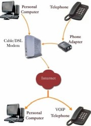 Diagram of a VOIP network