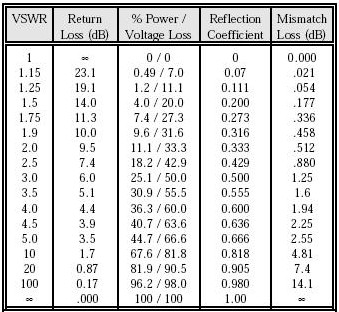 VSWR vs Return Loss and Reflection Coefficient
