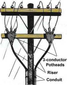 AC power-line Riser Pole