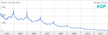 AGP Search Trends showing declining interest, covering the years, 2004 to 2011. Google
