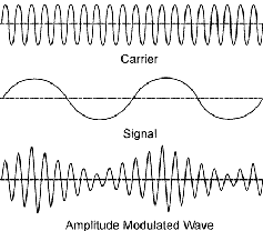 A carrier sine wave, a modulating signal and the resulting amplitude modulated signal combining both