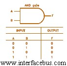 AND Gate Truth Table and Symbol