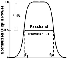 Glossary of Electronic and Engineering Terms 'Op Amp Active Band ...