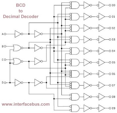 Binary Coded Decimal Converter, Negative Logic