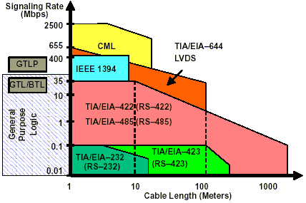 RS-232 Cable Distance vs. Bus Speed by Cable Length