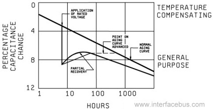 Capacitor Aging Curve Graph