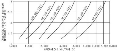 Capacitor Operating Voltage vs Creep Distance