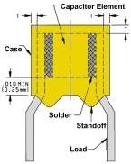 Ceramic Capacitor Manufacturers Ceramic Dielectric