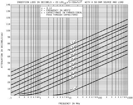 Capacitor Insertion-Loss per MIL-PRF-19978